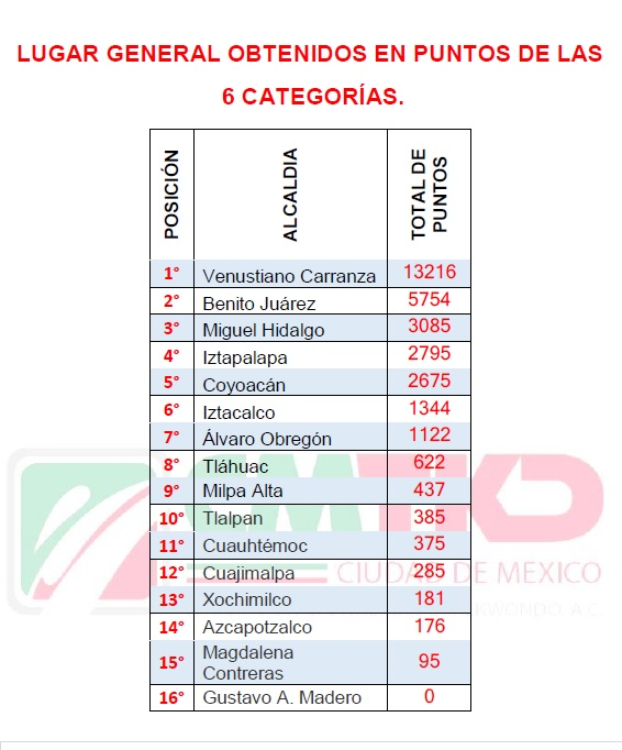 Lugar General en Puntos por Alcaldía en Juegos Deportivos Infantiles, Juveniles y Paralímpicos de Taekwondo de la Ciudad de México 2018-2019.